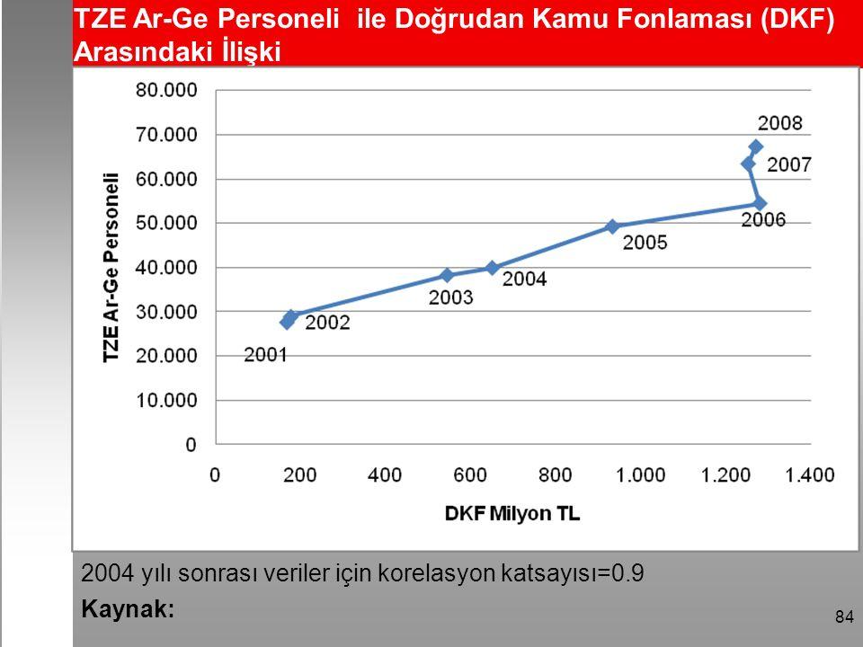84 2004 yılı sonrası veriler için korelasyon katsayısı=0.9 TZE Ar-Ge Personeli ile Doğrudan Kamu Fonlaması (DKF) Arasındaki İlişki Kaynak: