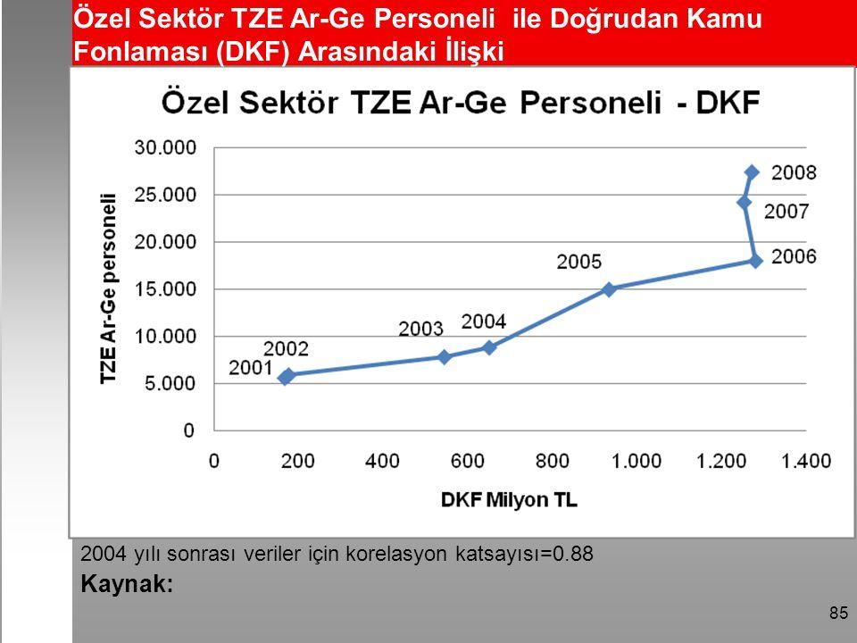 85 2004 yılı sonrası veriler için korelasyon katsayısı=0.88 Özel Sektör TZE Ar-Ge Personeli ile Doğrudan Kamu Fonlaması (DKF) Arasındaki İlişki Kaynak