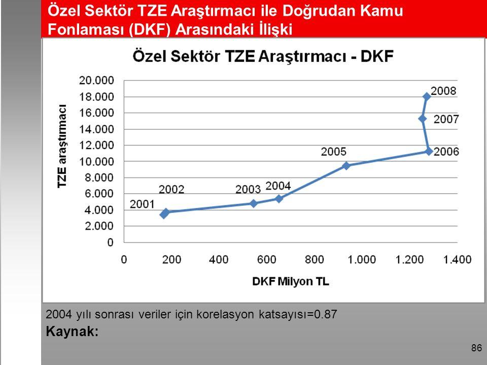 Özel Sektör TZE Araştırmacı ile Doğrudan Kamu Fonlaması (DKF) Arasındaki İlişki 86 2004 yılı sonrası veriler için korelasyon katsayısı=0.87 Kaynak: