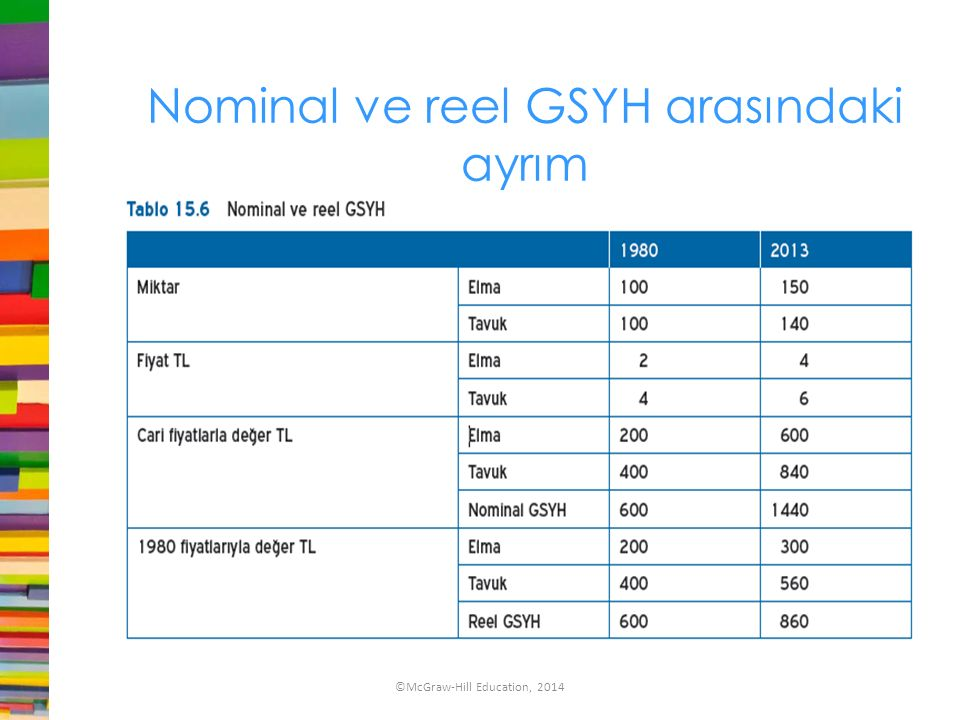Nominal ve reel GSYH arasındaki ayrım ©McGraw-Hill Education, 2014