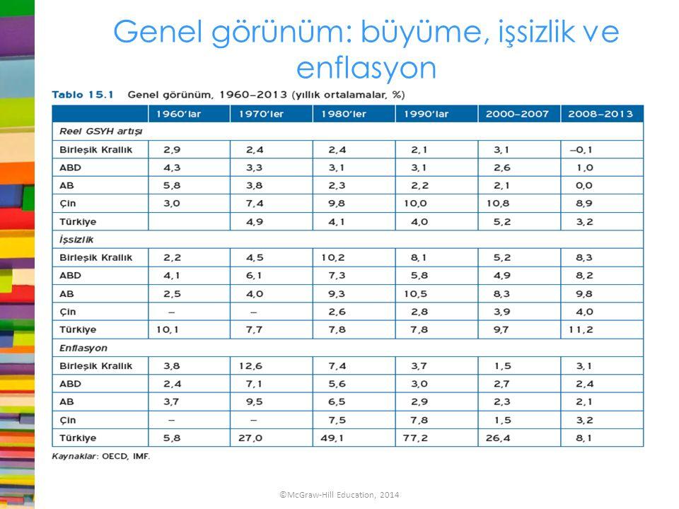 Genel görünüm: büyüme, işsizlik ve enflasyon ©McGraw-Hill Education, 2014