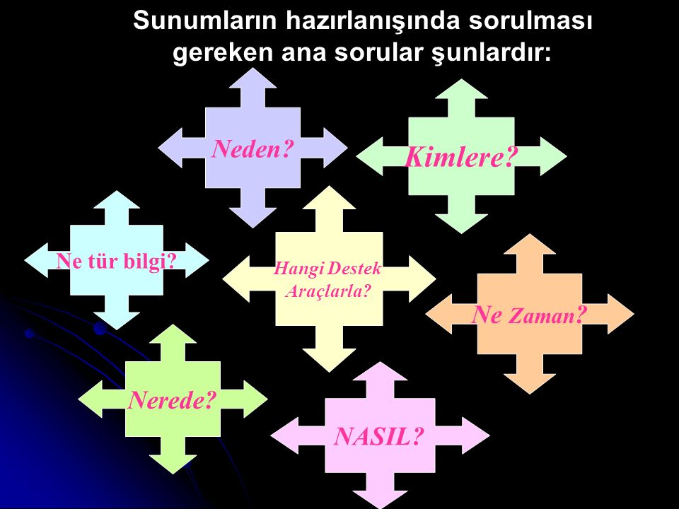 SUNUMLAR ÜÇ AŞAMALI BİR ÇALIŞMADIR 1.Hazırlanma/ Planlama 2.