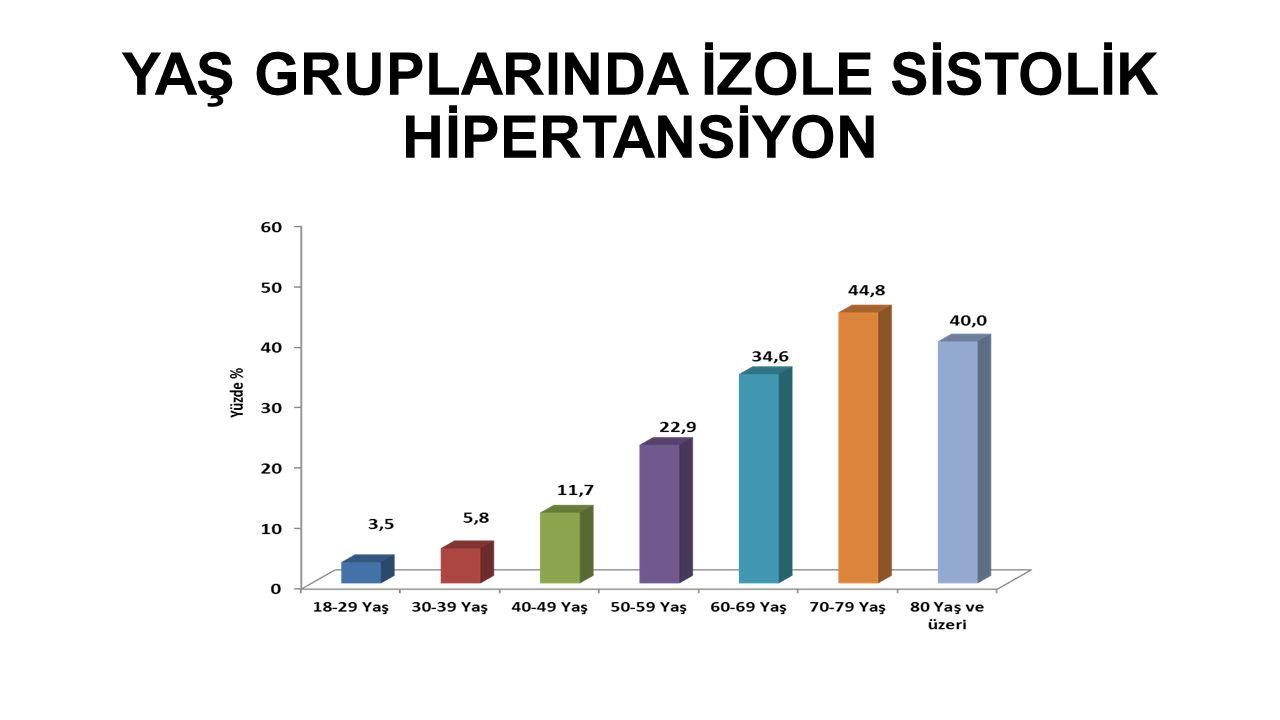 YAŞ GRUPLARINDA İZOLE SİSTOLİK HİPERTANSİYON