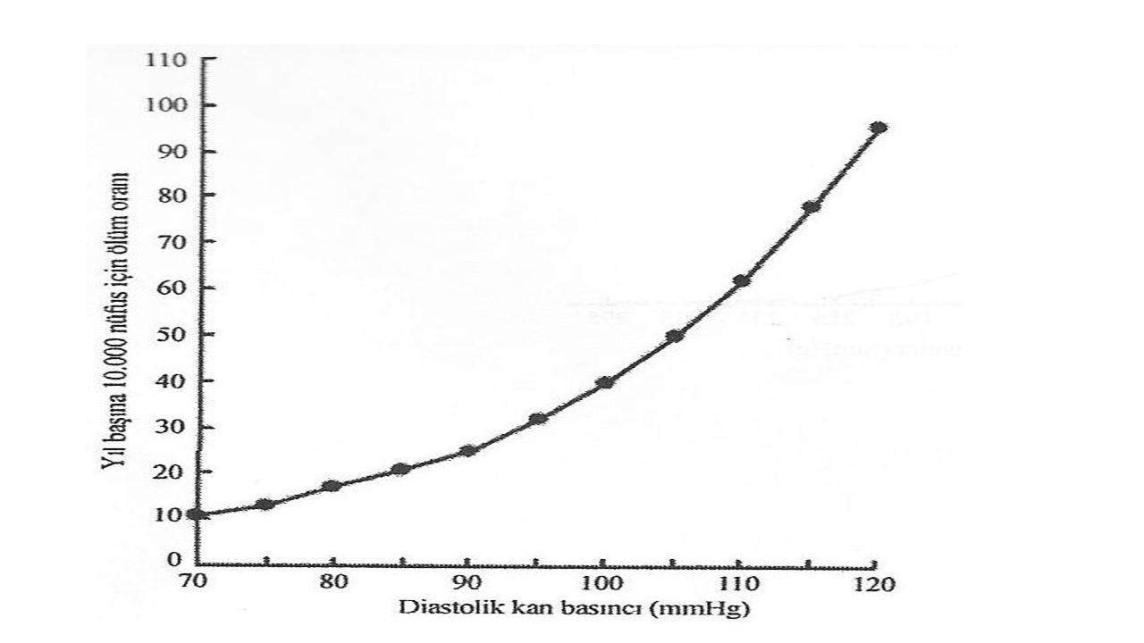 ÖZETLE JNC 8; 60 yaş üstünde, diabeti ve kronik böbrek hastalığı olmayan kişilerde kan basıncı hedefi <150/90 mmHg'dır.
