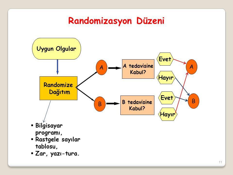 11 Uygun Olgular Randomize Dağıtım A B A tedavisine Kabul.