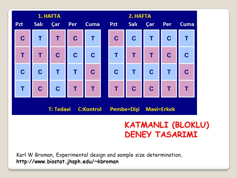 KATMANLI (BLOKLU) DENEY TASARIMI Karl W Broman, Experimental design and sample size determination.
