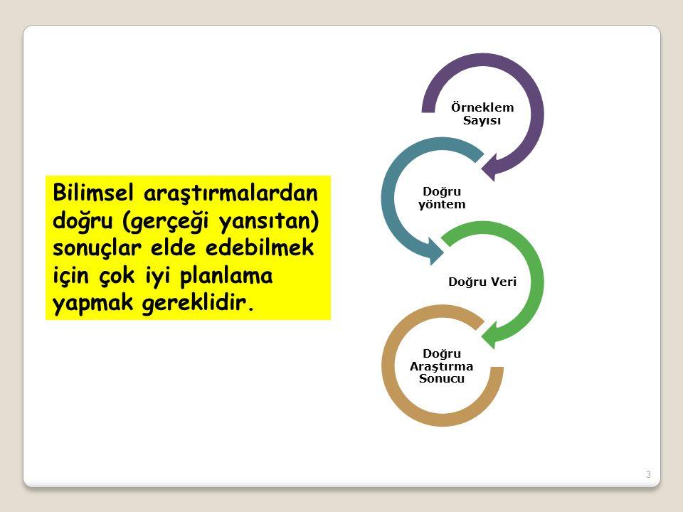 3 Örneklem Sayısı Doğru yöntem Doğru Veri Doğru Araştırma Sonucu Bilimsel araştırmalardan doğru (gerçeği yansıtan) sonuçlar elde edebilmek için çok iyi planlama yapmak gereklidir.