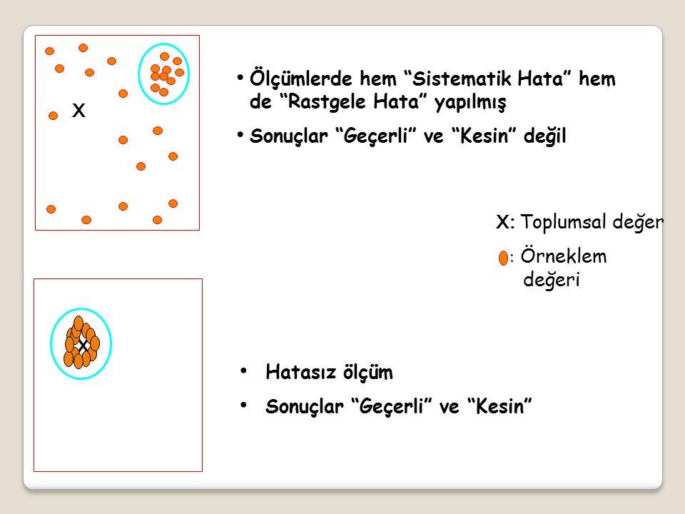 X X Ölçümlerde hem Sistematik Hata hem de Rastgele Hata yapılmış Sonuçlar Geçerli ve Kesin değil X: Toplumsal değer : Örneklem değeri Hatasız ölçüm Sonuçlar Geçerli ve Kesin