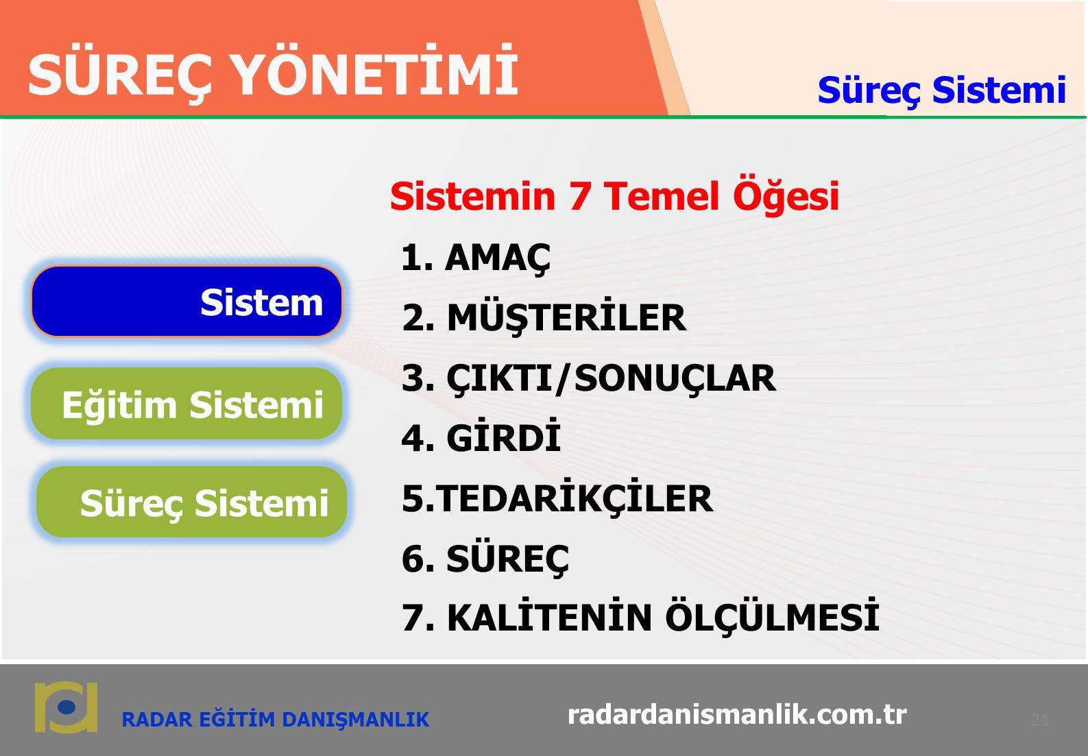 RADAR EĞİTİM DANIŞMANLIK SÜREÇ YÖNETİMİ 21 radardanismanlik.com.tr Sistemin 7 Temel Öğesi 1.