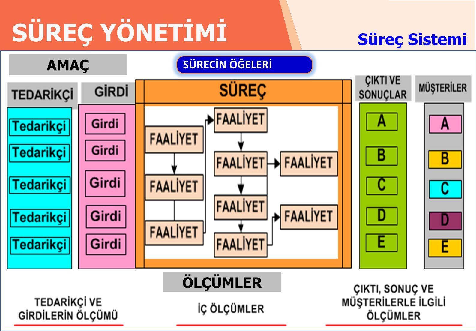 RADAR EĞİTİM DANIŞMANLIK SÜREÇ YÖNETİMİ 24 radardanismanlik.com.tr SÜRECİN ÖĞELERİ.
