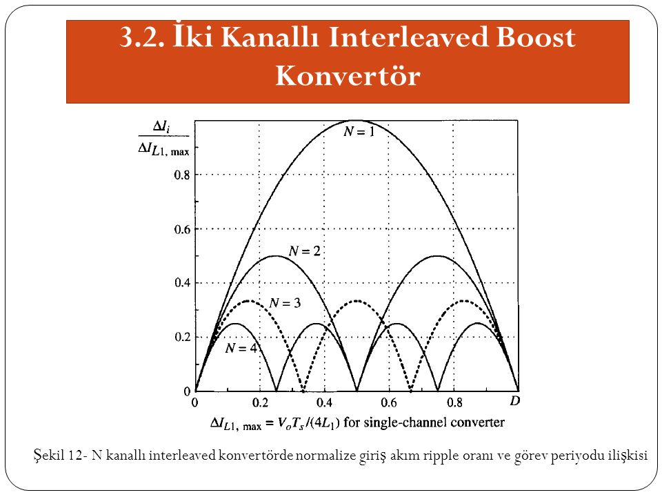 3.2. İ ki Kanallı Interleaved Boost Konvertör Ş ekil 12- N kanallı interleaved konvertörde normalize giri ş akım ripple oranı ve görev periyodu ili ş