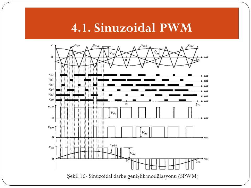 Ş ekil 16- Sinüzoidal darbe geni ş lik modülasyonu (SPWM)