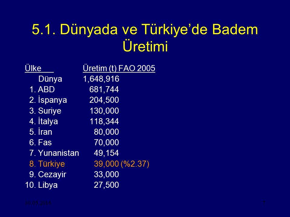 30.05.20167 5.1. Dünyada ve Türkiye'de Badem Üretimi ÜlkeÜretim (t) FAO 2005 Dünya1,648,916 1. ABD 681,744 2. İspanya 204,500 3. Suriye 130,000 4. İta