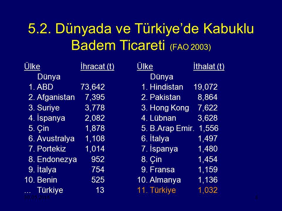30.05.20168 5.2. Dünyada ve Türkiye'de Kabuklu Badem Ticareti (FAO 2003) Ülkeİhracat (t)Ülkeİthalat (t) Dünya Dünya 1. ABD73,642 1. Hindistan19,072 2.