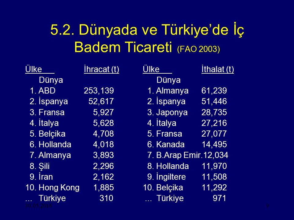 30.05.20169 5.2. Dünyada ve Türkiye'de İç Badem Ticareti (FAO 2003) Ülkeİhracat (t)Ülkeİthalat (t) Dünya Dünya 1. ABD253,139 1. Almanya61,239 2. İspan