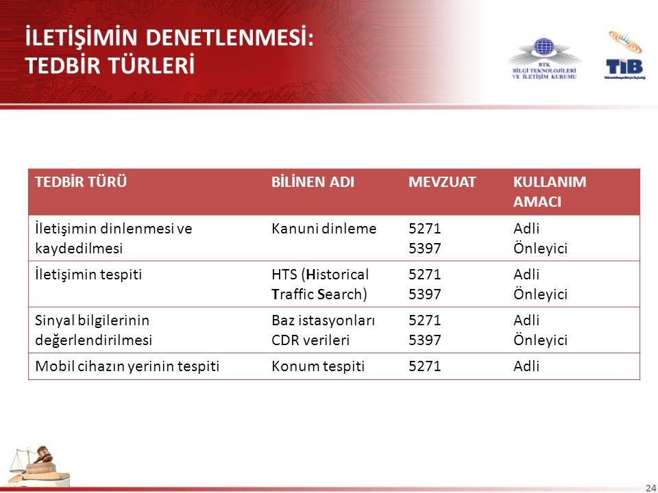 24 İLETİŞİMİN DENETLENMESİ: TEDBİR TÜRLERİ TEDBİR TÜRÜBİLİNEN ADIMEVZUATKULLANIM AMACI İletişimin dinlenmesi ve kaydedilmesi Kanuni dinleme5271 5397 Adli Önleyici İletişimin tespitiHTS (Historical Traffic Search) 5271 5397 Adli Önleyici Sinyal bilgilerinin değerlendirilmesi Baz istasyonları CDR verileri 5271 5397 Adli Önleyici Mobil cihazın yerinin tespitiKonum tespiti5271Adli