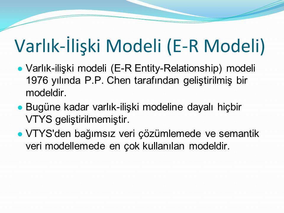 Varlık-İlişki Modeli (E-R Modeli) ● Varlık-ilişki modeli (E-R Entity-Relationship) modeli 1976 yılında P.P.