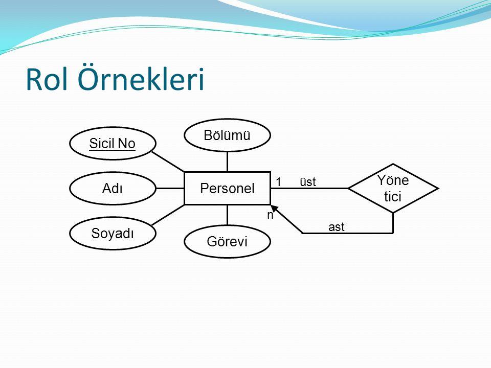Rol Örnekleri Personel Yöne tici Soyadı Adı Bölümü Görevi Sicil No üst ast 1 n