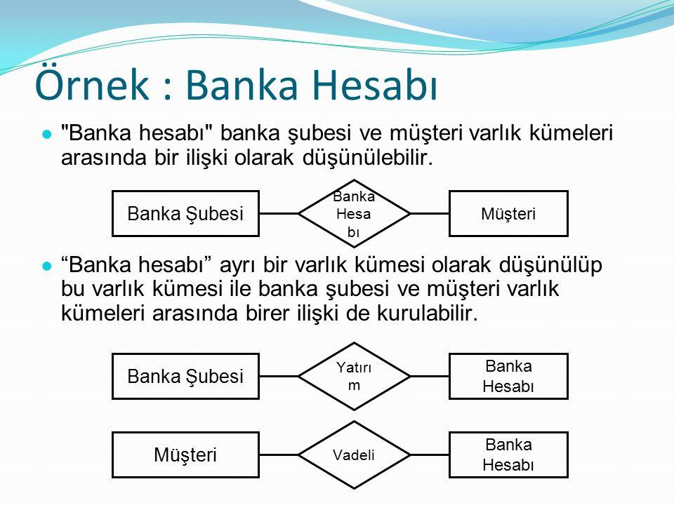 Örnek : Banka Hesabı ● Banka hesabı banka şubesi ve müşteri varlık kümeleri arasında bir ilişki olarak düşünülebilir.