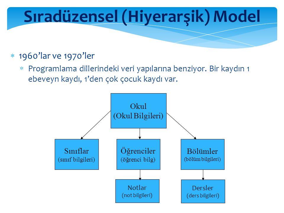 12 Sıradüzensel (Hiyerarşik) Model  1960'lar ve 1970'ler  Programlama dillerindeki veri yapılarına benziyor.