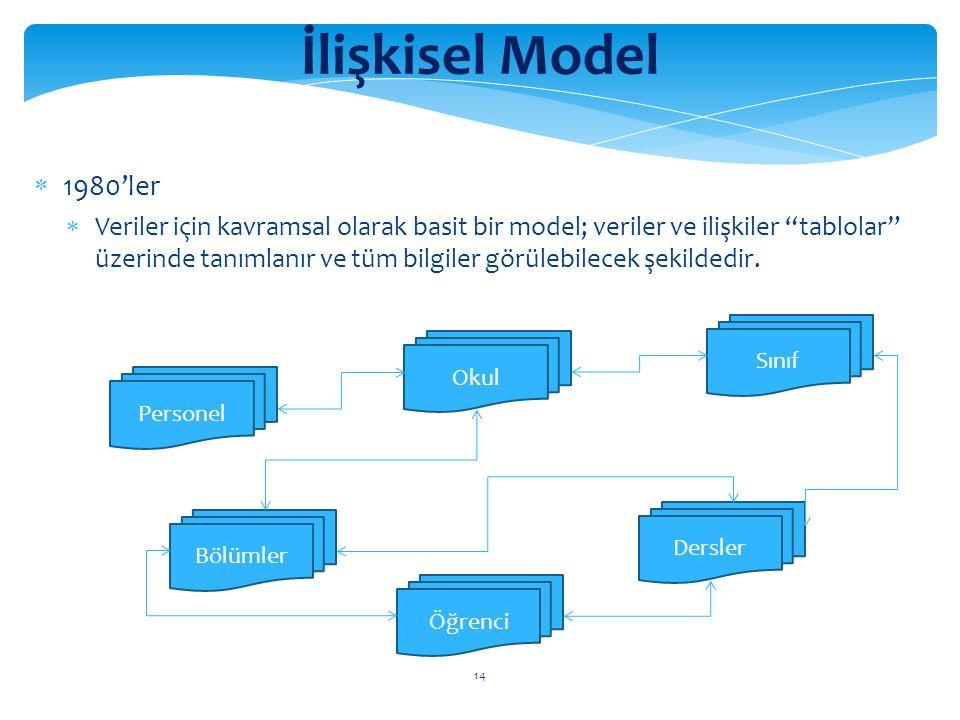 14 İlişkisel Model  1980'ler  Veriler için kavramsal olarak basit bir model; veriler ve ilişkiler tablolar üzerinde tanımlanır ve tüm bilgiler görülebilecek şekildedir.