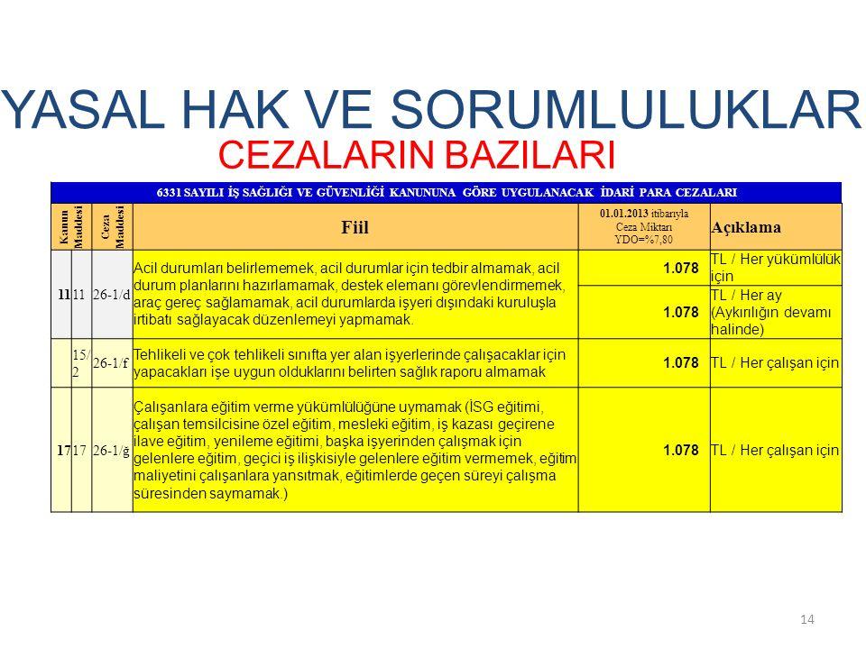 CEZALARIN BAZILARI YASAL HAK VE SORUMLULUKLAR 14 6331 SAYILI İŞ SAĞLIĞI VE GÜVENLİĞİ KANUNUNA GÖRE UYGULANACAK İDARİ PARA CEZALARI Kanun Maddesi Ceza Maddesi Fiil 01.01.2013 itibarıyla Ceza Miktarı YDO=%7,80 Açıklama 11 26-1/d Acil durumları belirlememek, acil durumlar için tedbir almamak, acil durum planlarını hazırlamamak, destek elemanı görevlendirmemek, araç gereç sağlamamak, acil durumlarda işyeri dışındaki kuruluşla irtibatı sağlayacak düzenlemeyi yapmamak.