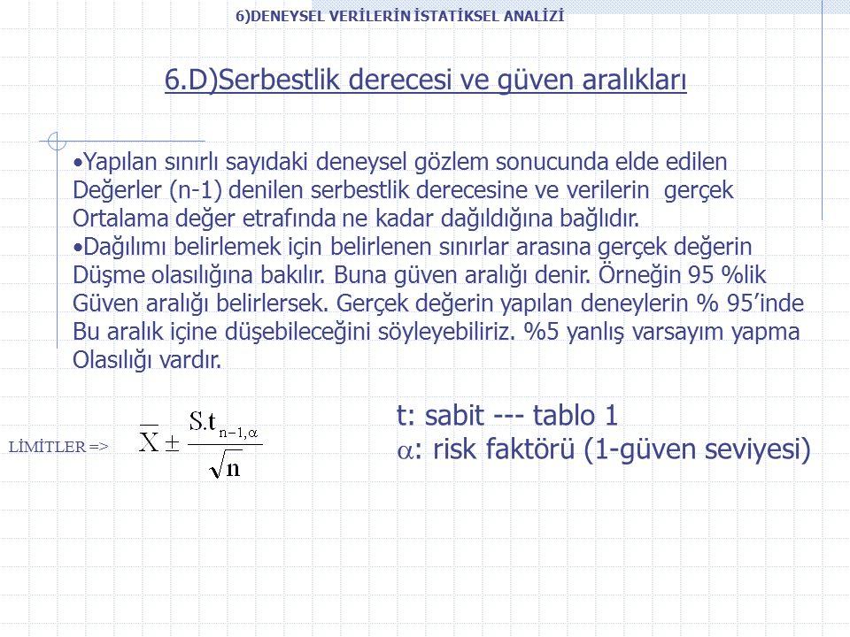 6.D)Serbestlik derecesi ve güven aralıkları Yapılan sınırlı sayıdaki deneysel gözlem sonucunda elde edilen Değerler (n-1) denilen serbestlik derecesine ve verilerin gerçek Ortalama değer etrafında ne kadar dağıldığına bağlıdır.