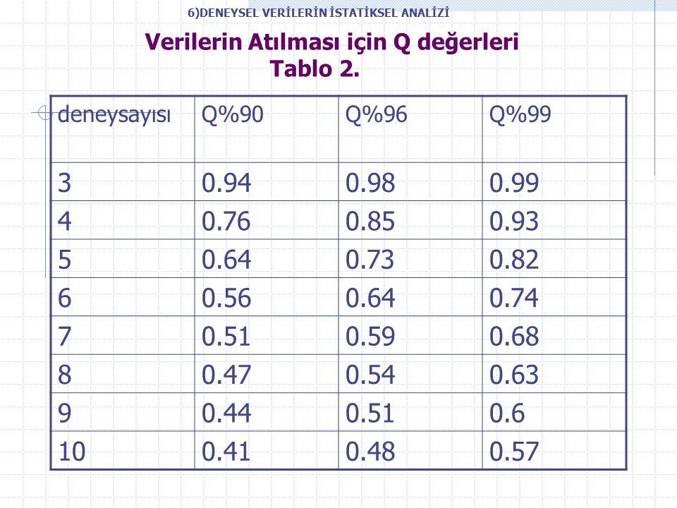 Verilerin Atılması için Q değerleri Tablo 2.