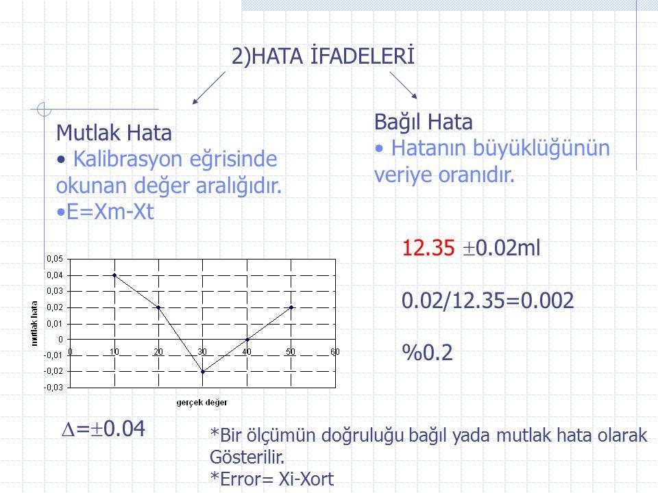 2)HATA İFADELERİ Mutlak Hata Kalibrasyon eğrisinde okunan değer aralığıdır.