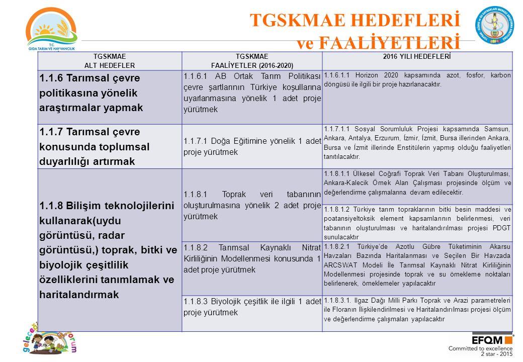 TGSKMAE HEDEFLERİ ve FAALİYETLERİ TGSKMAE ALT HEDEFLER TGSKMAE FAALİYETLER (2016-2020) 2016 YILI HEDEFLERİ 1.1.6 Tarımsal çevre politikasına yönelik araştırmalar yapmak 1.1.6.1 AB Ortak Tarım Politikası çevre şartlarının Türkiye koşullarına uyarlanmasına yönelik 1 adet proje yürütmek 1.1.6.1.1 Horizon 2020 kapsamında azot, fosfor, karbon döngüsü ile ilgili bir proje hazırlanacaktır.