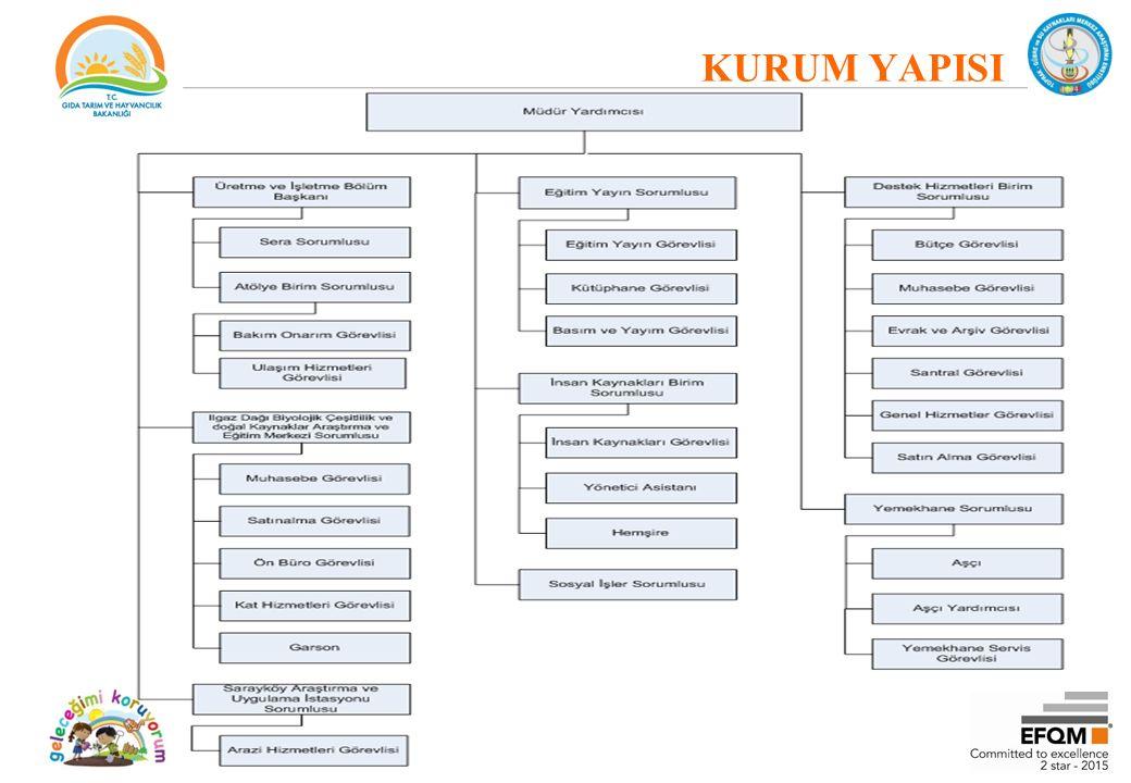 KURUM HEDEF VE FAALİYETLERİ MEVCUT DURUM ANALİZİ – Birimlerin Faaliyet Alanlarının, Ürün Ve Hizmetlerinin Belirlenmesi Faaliyet Adı: Ar-Ge Faaliyet Adı: Analiz-Denetim-Üretim Faaliyet Adı: Yardımcı Hizmetler –Paydaş Analizi ve Önceliklendirme İç Çevre Analizi Kurumun Yapısı –Tarihçe –Enstitü Araştırma Bölümleri İnsan Kaynakları –Personel Varlığı Fiziksel Kaynaklar Teknolojik Yapı TGSKMAE Güçlü ve Zayıf Yönleri –Dış Çevre Analizi TGSKMAE Fırsat ve Tehditleri GELECEĞİN TASARIMI –Misyon –Vizyon –TGSKMAE Stratejik Amaç ve Hedefleri