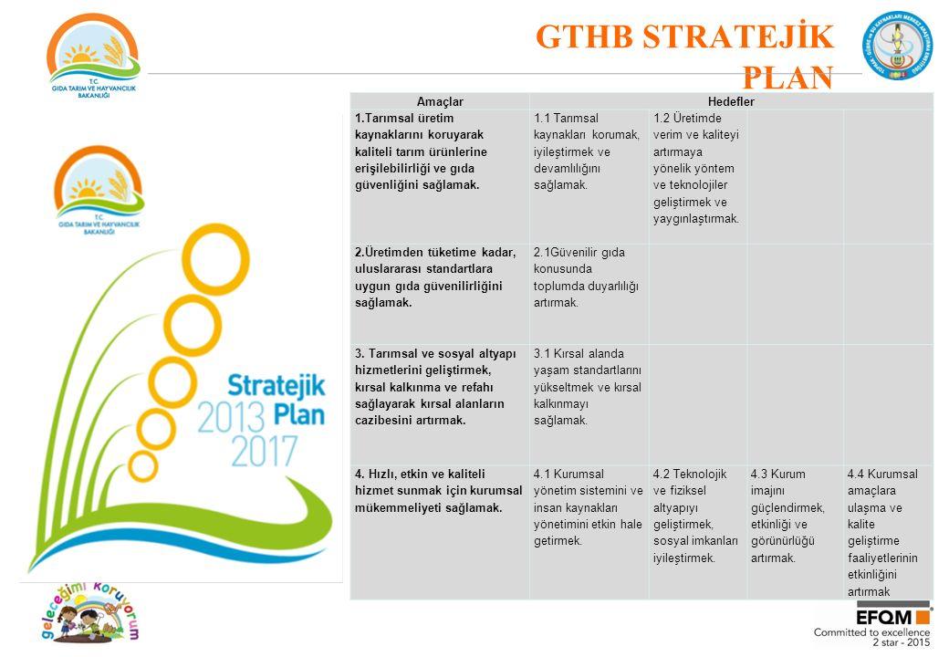 GTHB STRATEJİK PLAN AmaçlarHedefler 1.Tarımsal üretim kaynaklarını koruyarak kaliteli tarım ürünlerine erişilebilirliği ve gıda güvenliğini sağlamak.