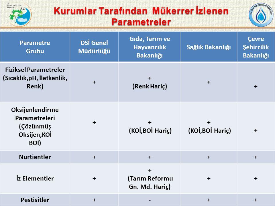 15 Parametre Grubu DSİ Genel Müdürlüğü Gıda, Tarım ve Hayvancılık Bakanlığı Sağlık Bakanlığı Çevre Şehircilik Bakanlığı Fiziksel Parametreler (Sıcaklık,pH, İletkenlik, Renk) + + (Renk Hariç) + + Oksijenlendirme Parametreleri (Çözünmüş Oksijen,KOİ BOİ) ++ (KOİ,BOİ Hariç) + (KOİ,BOİ Hariç)+ Nurtientler++++ İz Elementler+ + (Tarım Reformu Gn.