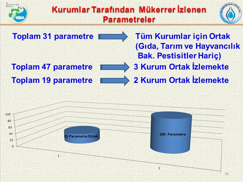 Toplam 31 parametre 16 Tüm Kurumlar için Ortak (Gıda, Tarım ve Hayvancılık Bak.