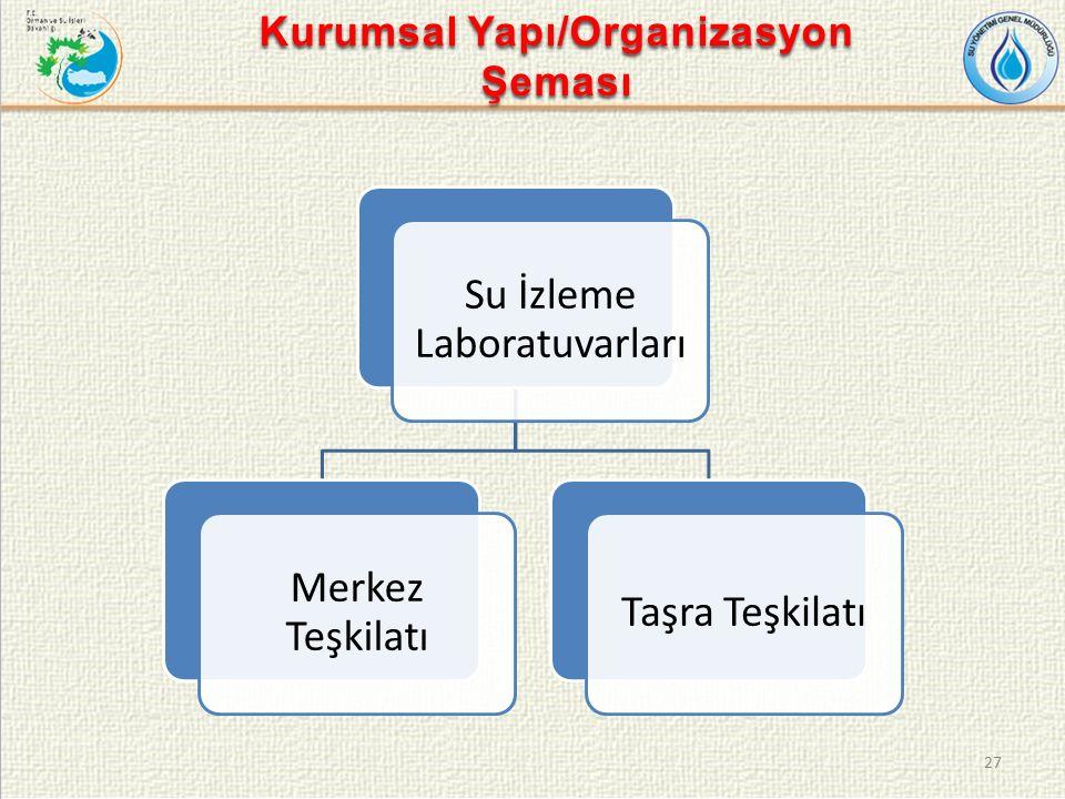 Su İzleme Laboratuvarları Merkez Teşkilatı Taşra Teşkilatı 27 Kurumsal Yapı/Organizasyon Şeması