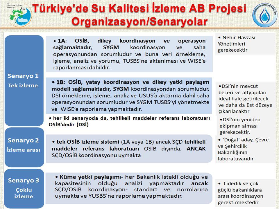 Türkiye de Su Kalitesi İzleme AB Projesi Organizasyon/Senaryolar 32