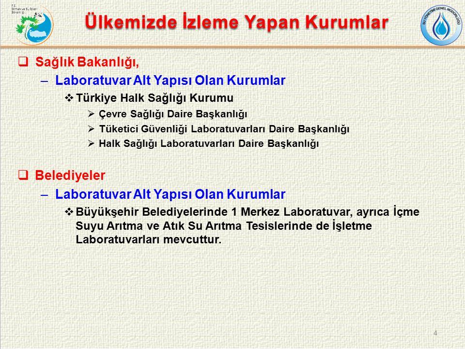 Ülkemizde İzleme Yapan Kurumlar  Sağlık Bakanlığı, –Laboratuvar Alt Yapısı Olan Kurumlar  Türkiye Halk Sağlığı Kurumu  Çevre Sağlığı Daire Başkanlığı  Tüketici Güvenliği Laboratuvarları Daire Başkanlığı  Halk Sağlığı Laboratuvarları Daire Başkanlığı  Belediyeler –Laboratuvar Alt Yapısı Olan Kurumlar  Büyükşehir Belediyelerinde 1 Merkez Laboratuvar, ayrıca İçme Suyu Arıtma ve Atık Su Arıtma Tesislerinde de İşletme Laboratuvarları mevcuttur.