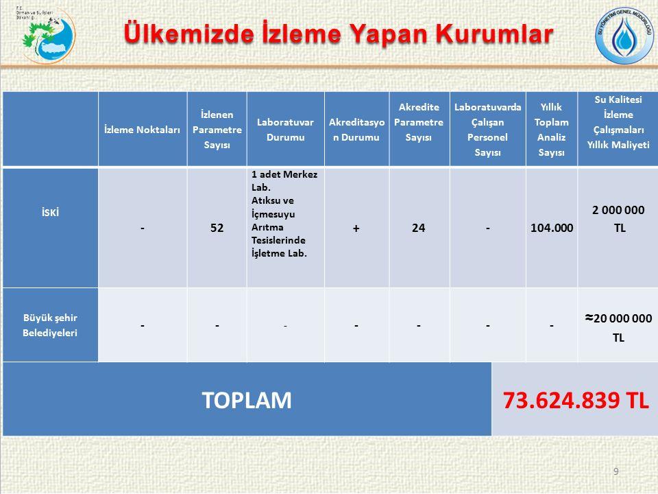 SÇD'ye Göre Su Kalitesi İzleme Çalışmaları Yürütülmesi İçin Gerekli Personel Sayısı ve Nitelikleri Türkiye çapında 2000-2500 adet izleme noktasında izleme çalışmalarını (numune alma, analiz, veri girişi vs.) yürütmek için gereken personel sayısı 450-500 kişidir.