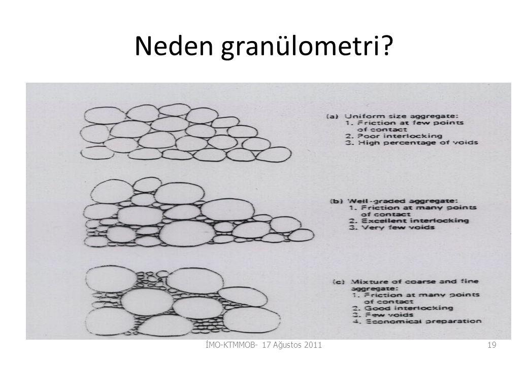 Neden granülometri İMO-KTMMOB- 17 Ağustos 201119
