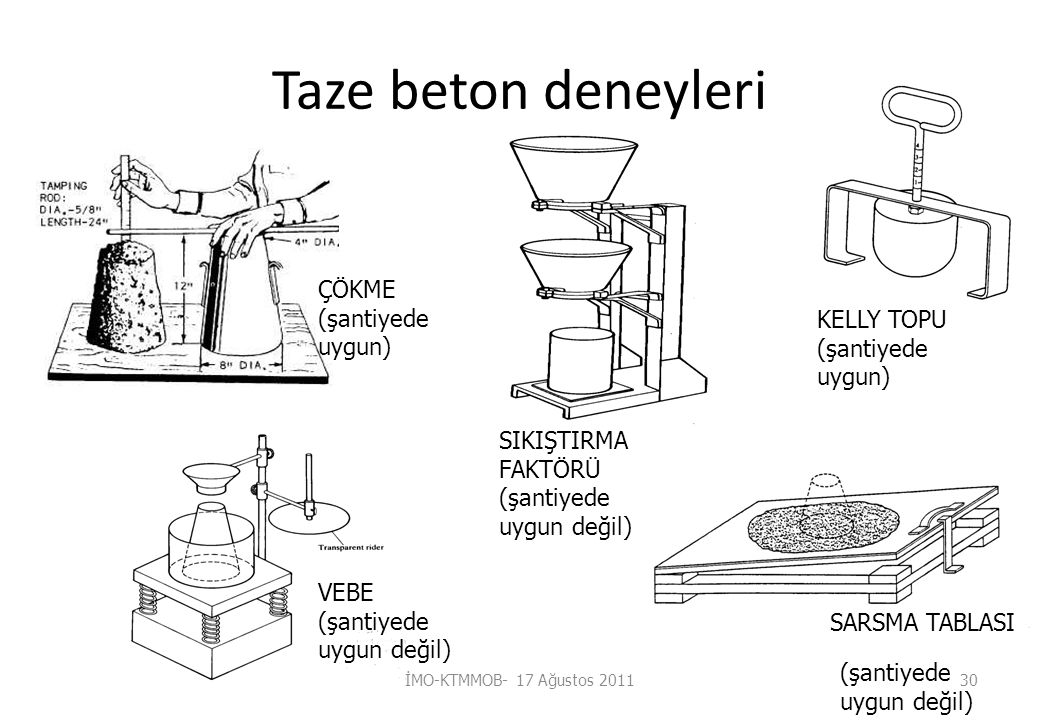 Taze beton deneyleri VEBE (şantiyede uygun değil) SARSMA TABLASI SIKIŞTIRMA FAKTÖRÜ (şantiyede uygun değil) ÇÖKME (şantiyede uygun) (şantiyede uygun değil) KELLY TOPU (şantiyede uygun) İMO-KTMMOB- 17 Ağustos 201130