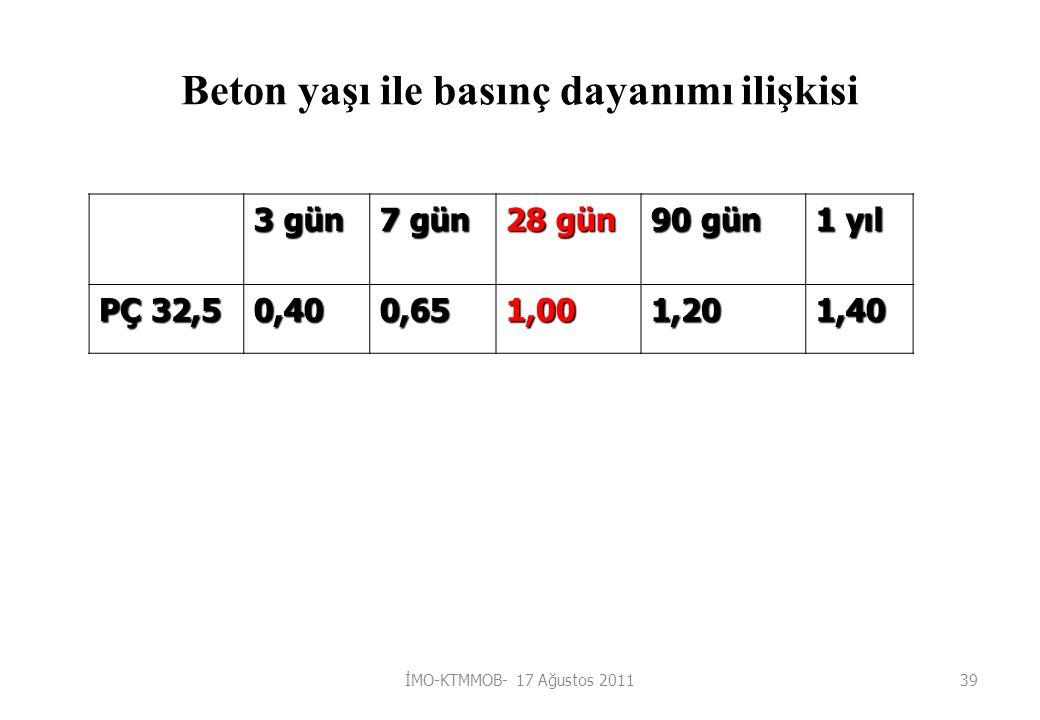 Beton yaşı ile basınç dayanımı ilişkisi 3 gün 7 gün 28 gün 90 gün 1 yıl PÇ 32,5 0,400,651,001,201,40 İMO-KTMMOB- 17 Ağustos 201139