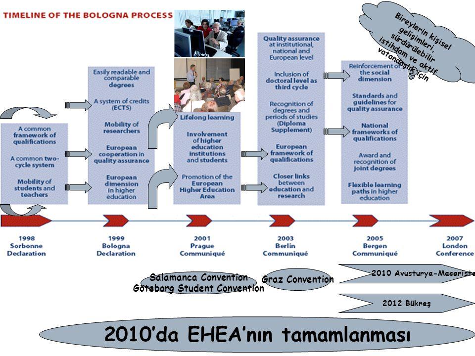 Salamanca Convention Göteborg Student Convention Graz Convention 2010'da EHEA'nın tamamlanması Bireylerin kişisel gelişimleri, sürdürülebilir istihdam ve aktif vatandaşlık için 2010 Avusturya-Macaristan 2012 Bükreş