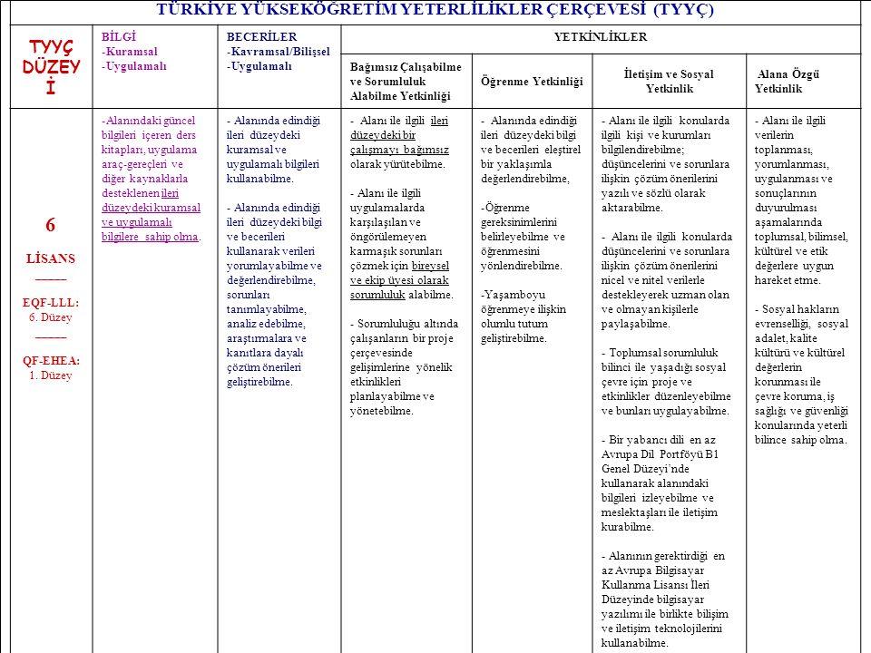 20 TÜRKİYE YÜKSEKÖĞRETİM YETERLİLİKLER ÇERÇEVESİ (TYYÇ) TYYÇ DÜZEY İ BİLGİ -Kuramsal -Uygulamalı BECERİLER -Kavramsal/Bilişsel -Uygulamalı YETKİNLİKLER Bağımsız Çalışabilme ve Sorumluluk Alabilme Yetkinliği Öğrenme Yetkinliği İletişim ve Sosyal Yetkinlik Alana Özgü Yetkinlik 6 LİSANS _____ EQF-LLL: 6.