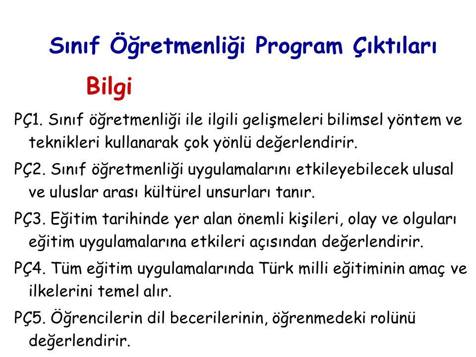 Sınıf Öğretmenliği Program Çıktıları PÇ1.