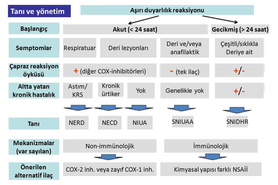 Tanı ve yönetim Aşırı duyarlılık reaksiyonu Başlangıç Akut (< 24 saat)Gecikmiş (> 24 saat) SemptomlarRespiratuarDeri lezyonları Deri ve/veya anafilakt