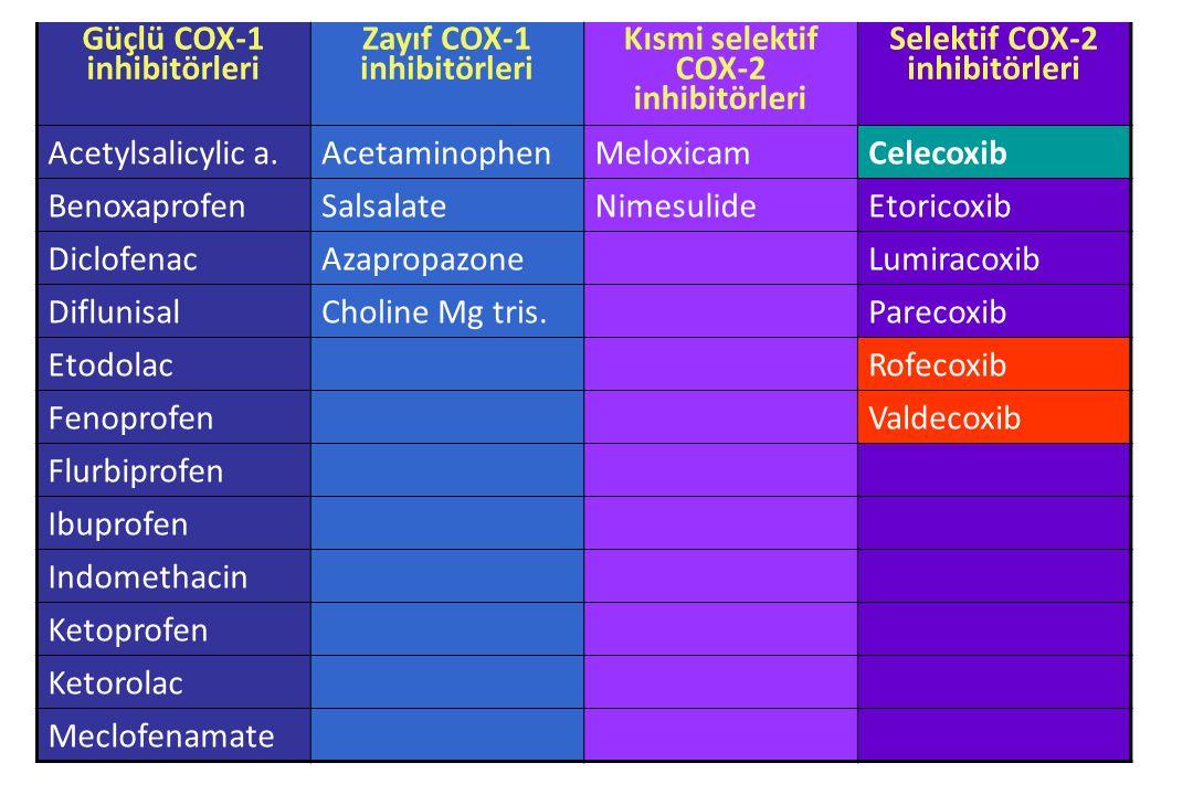 Güçlü COX-1 inhibitörleri Zayıf COX-1 inhibitörleri Kısmi selektif COX-2 inhibitörleri Selektif COX-2 inhibitörleri Acetylsalicylic a.AcetaminophenMel