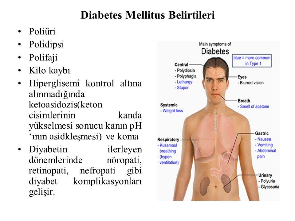 Diabetes Mellitus Belirtileri Poliüri Polidipsi Polifaji Kilo kaybı Hiperglisemi kontrol altına alınmadığında ketoasidozis(keton cisimlerinin kanda yükselmesi sonucu kanın pH 'ının asidkleşmesi) ve koma Diyabetin ilerleyen dönemlerinde nöropati, retinopati, nefropati gibi diyabet komplikasyonları gelişir.