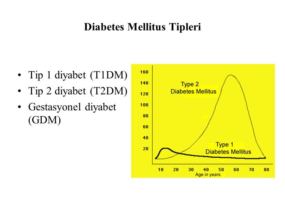 Diabetes Mellitus Tipleri Tip 1 diyabet (T1DM) Tip 2 diyabet (T2DM) Gestasyonel diyabet (GDM)