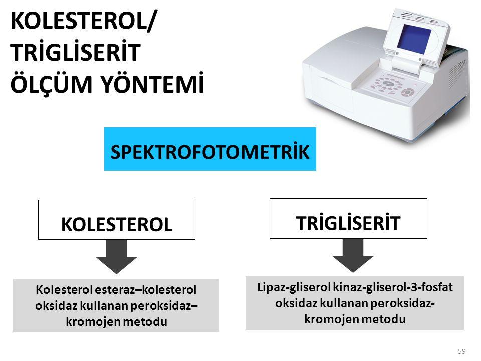 59 Kolesterol esteraz–kolesterol oksidaz kullanan peroksidaz– kromojen metodu KOLESTEROL KOLESTEROL/ TRİGLİSERİT ÖLÇÜM YÖNTEMİ Lipaz-gliserol kinaz-gliserol-3-fosfat oksidaz kullanan peroksidaz- kromojen metodu TRİGLİSERİT SPEKTROFOTOMETRİK