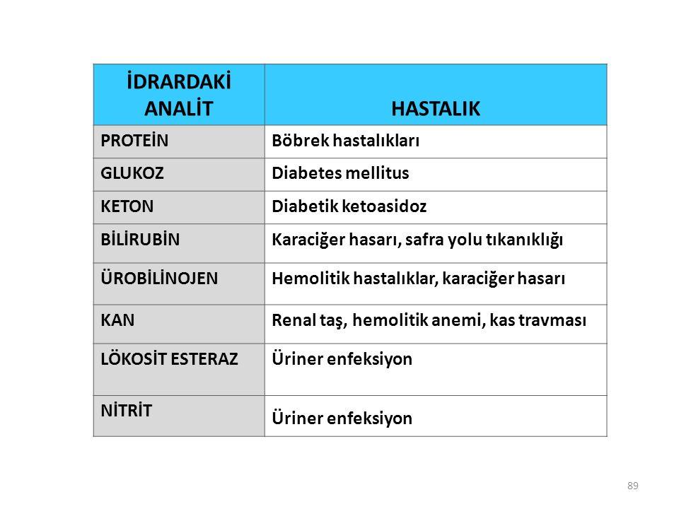 89 İDRARDAKİ ANALİTHASTALIK PROTEİNBöbrek hastalıkları GLUKOZDiabetes mellitus KETONDiabetik ketoasidoz BİLİRUBİNKaraciğer hasarı, safra yolu tıkanıklığı ÜROBİLİNOJENHemolitik hastalıklar, karaciğer hasarı KANRenal taş, hemolitik anemi, kas travması LÖKOSİT ESTERAZÜriner enfeksiyon NİTRİT Üriner enfeksiyon